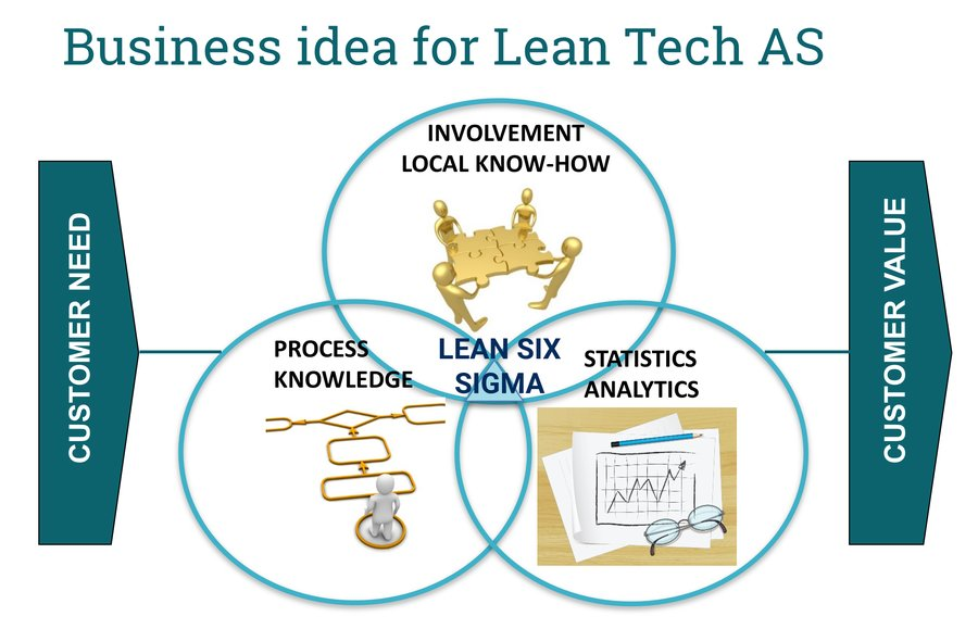 Lean Techs business idea