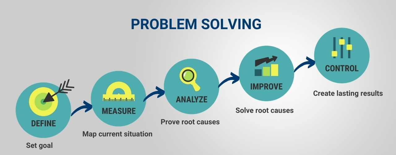 Problem solving and coaching DMAIC