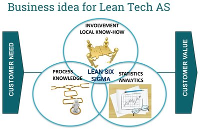 business idea Lean Tech