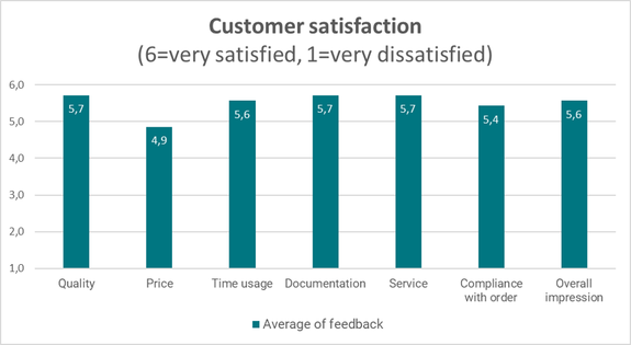 customersatisfaction leantech