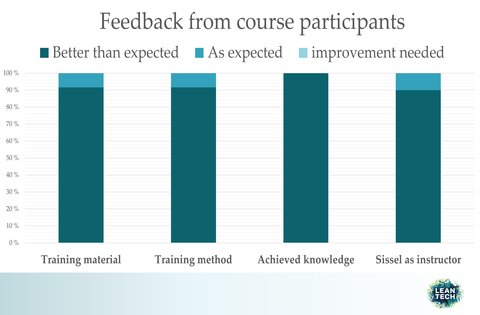 feedback course participants