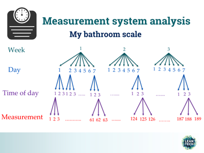 measurementsystem analysis design