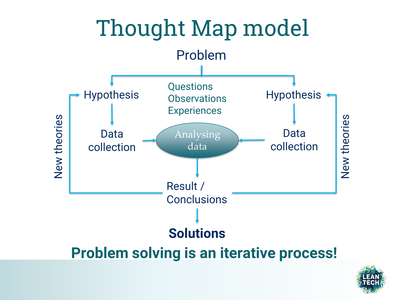 thought map model